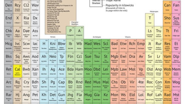 Periodic table battleship a scientific twist on the classic game the periodic table of storytelling uses classic tropes as elements urtaz Choice Image