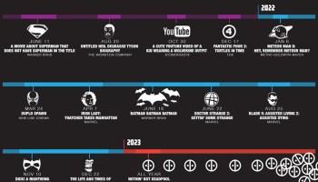 Extinction Timeline 1950-2050