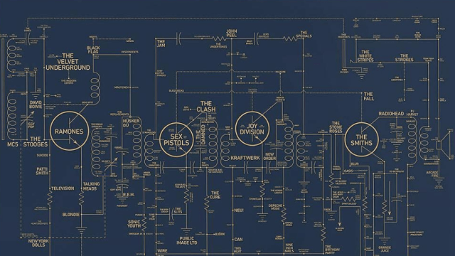A stunning blueprint that connects the history of hip hop through alternative love blueprint a fascinating circuit map that connects alternative music artists together malvernweather Gallery