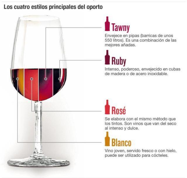 Estilos de Oporto (Instituto dos Vinhos do Douro e do Porto)