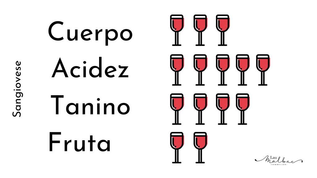 Características de los vinos de sangiovese