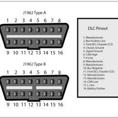 Obd2 Wiring Diagram 2006 Sebring Fuse Box What Is Obd And 2 Launch Car Scanner Ii Protocol Dlc Data Link Connector