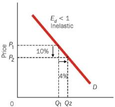 inelasticity