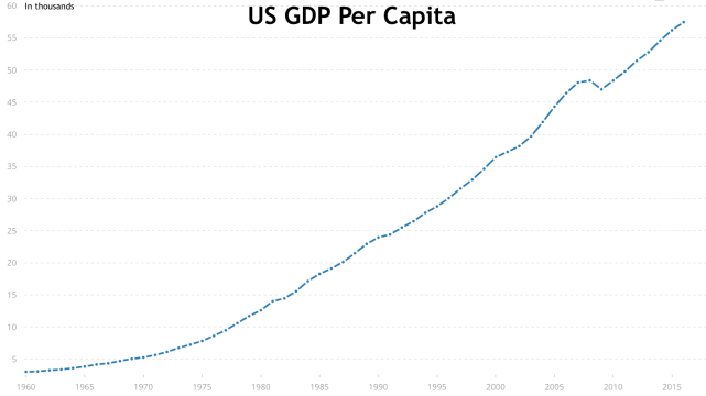 US GDP Per capita_World Bank
