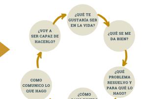 6 fases de tu Reinvención