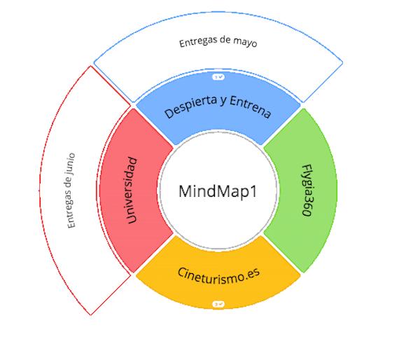 ayoa mapa mental circular