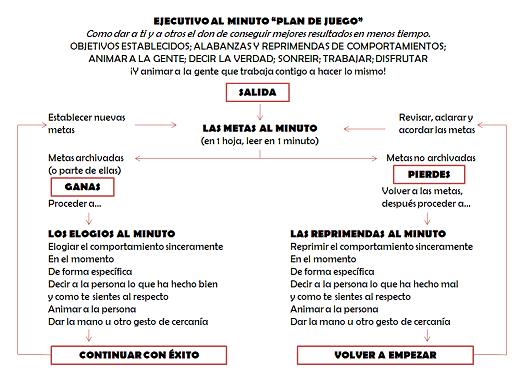 plan del juego