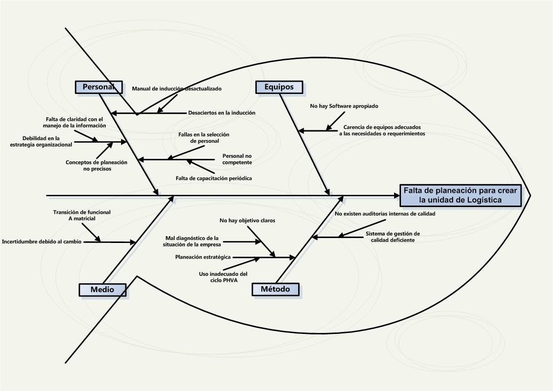 [DIAGRAM] Diagrama Causa Efecto Espina De Pescado Pdf FULL