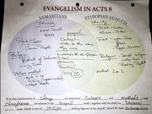 Evangelism in Acts - Venn Diagram