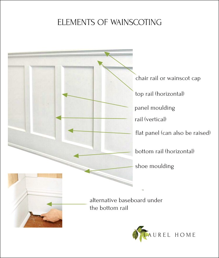 picture frame moulding below chair rail hanging knot all about wainscoting the one thing you must never do laurel home elements of