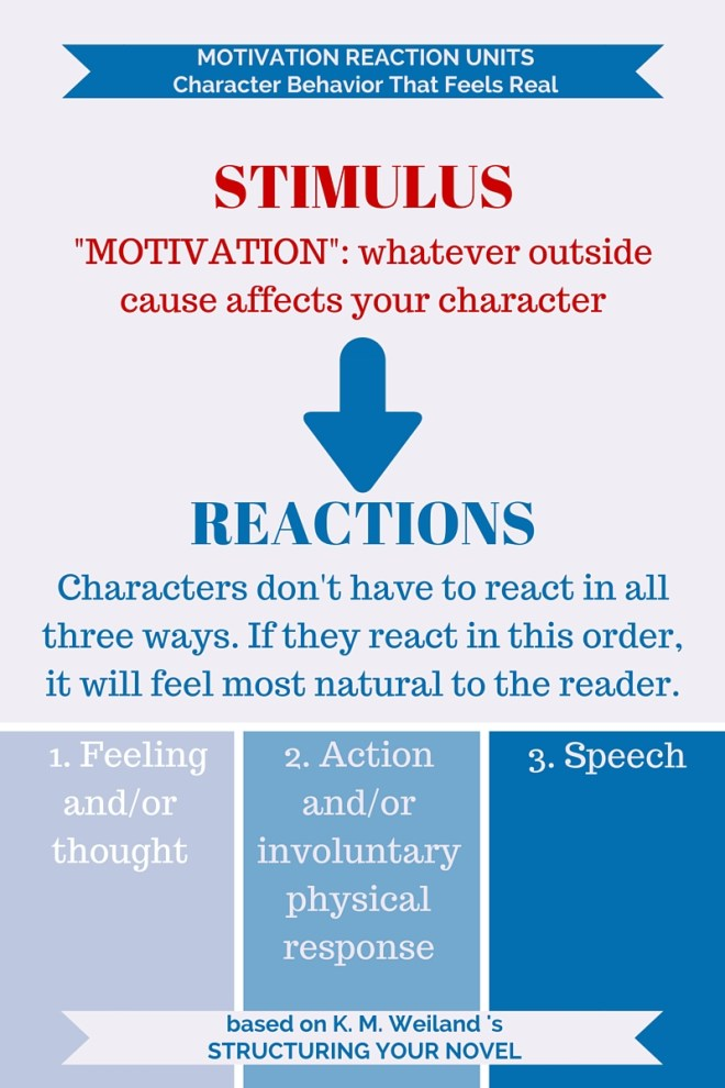 Infographic for Motivation Reaction Units. The best order for character reactions is feeling/thought, action (involuntary or voluntary), speech. Don't need all the reactions, but they should be in this order.