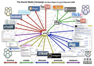 Diagram Social Media Marketing Campaign