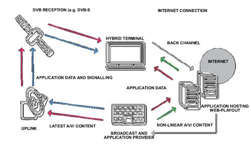 hbbtvS Hybrid Broadband Broadcast TV