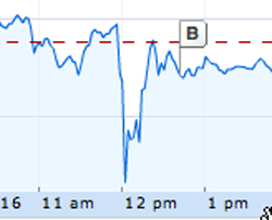 Apple stock engadget chart