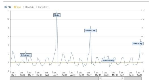 Look at the holidays and which ones make a mark