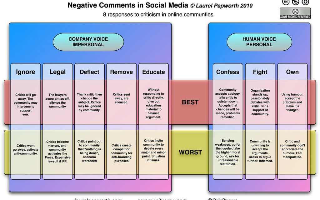 Tweeting during a crisis: #SocialMedia Voice