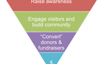 Using Funnels & Maps to Find Donors