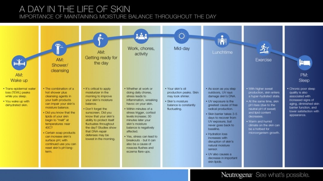 A Day in the Life of Skin