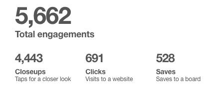 My Pinterest stats