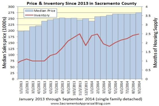 Price & Inventory