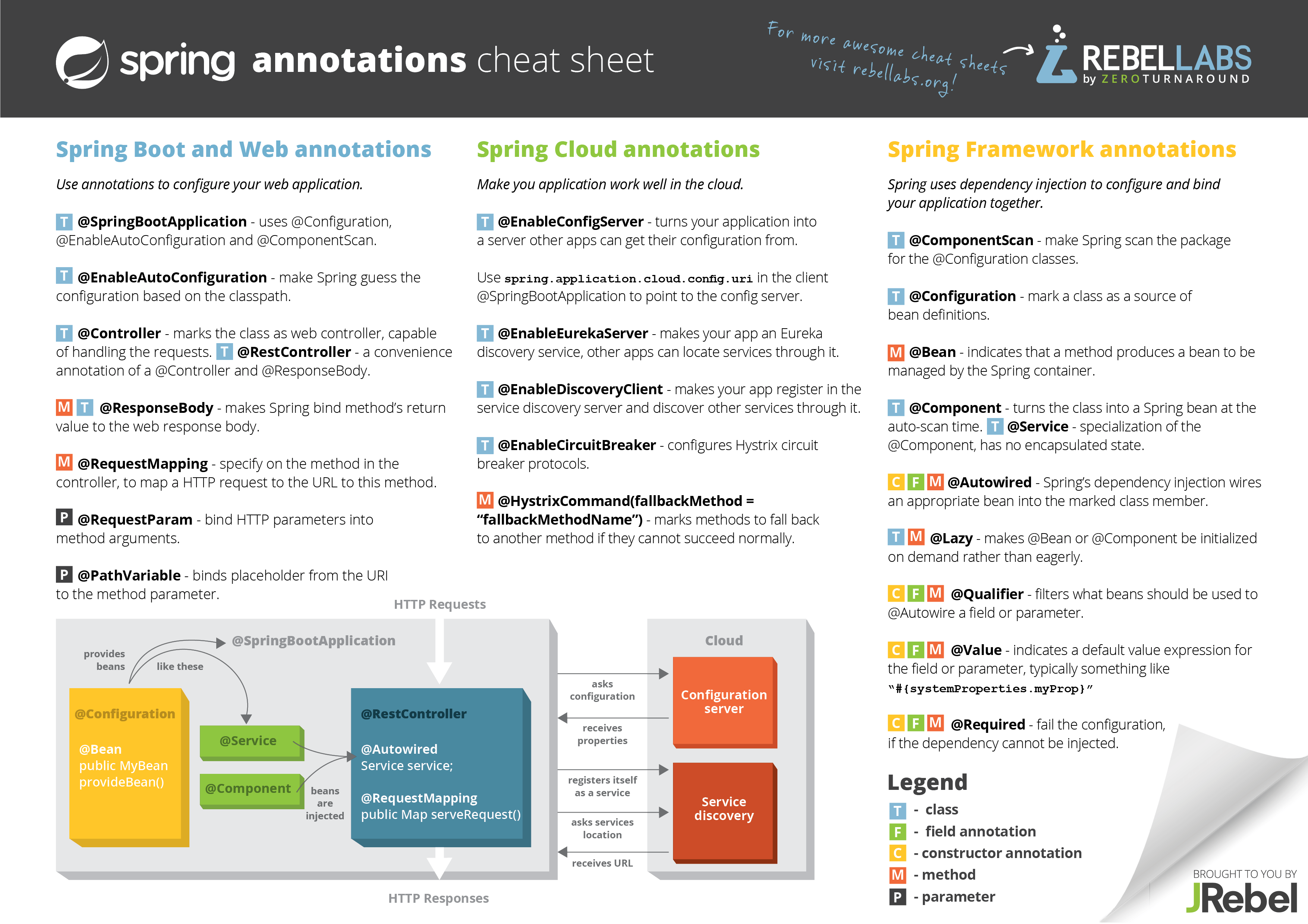 Spring Annotations Cheat Sheet V2 Laurent Hinoul