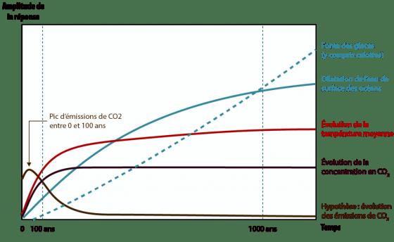 graphe impact ges / temps