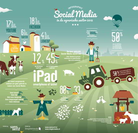 Social media in de agrarische sector