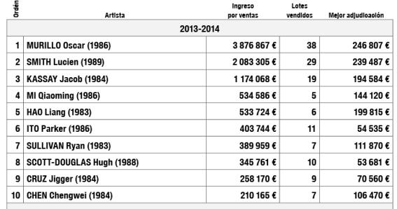 Top 10 artistas menores de 30 años. Fuente: Artprice.
