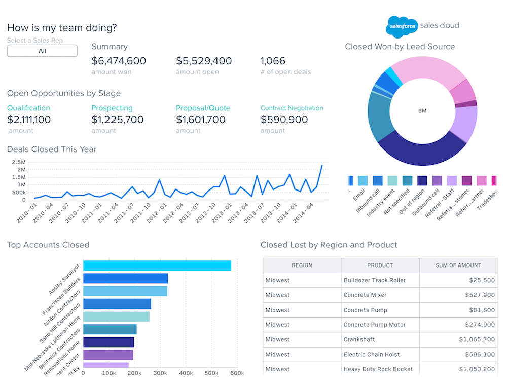 Salesforce Wave Analytics Image