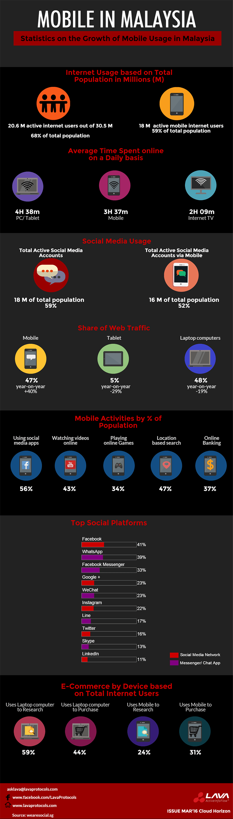 Rise of Mobile in Malaysia Infographic