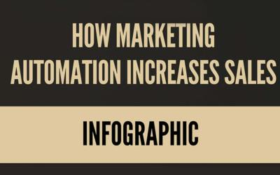 Stats: How Marketing Automation Increases Sales [Infographic]