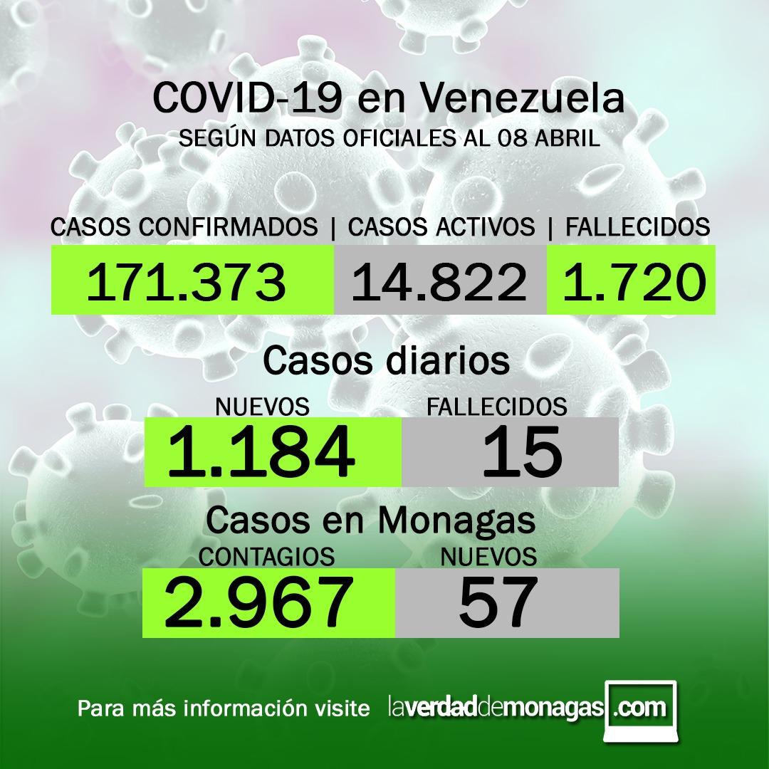 reporte del coronavirus en Monagas, jueves 8 de abril de 2021