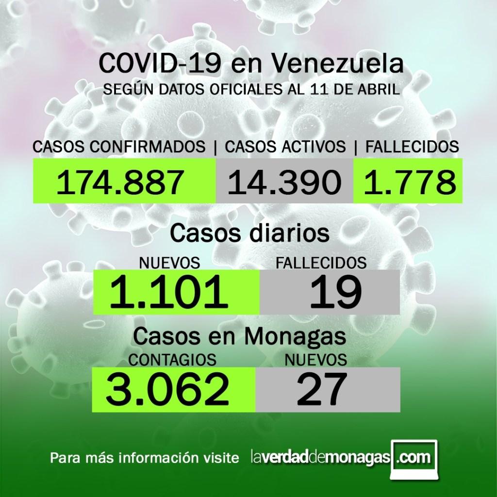 Covid-19 en Venezuela : Se reportan 27 nuevos casos este 11 de abril de 2021 en Monagas