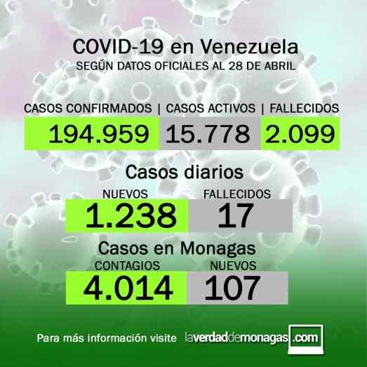 laverdaddemonagas.com covid 19 en venezuela 107 casos en monagas este miercoles 28 de abril de 2021 1
