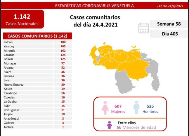 laverdaddemonagas.com covid 19 en venezuela 77 casos nuevos en monagas este sabado 24 de abril de 2021