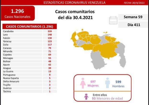 laverdaddemonagas.com covid 19 en venezuela casos en monagas para este viernes 30 de abril de 2021