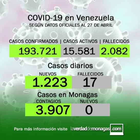 laverdaddemonagas.com covid 19 en venezuela monagas sin casos este martes 27 de abril de 2021 1