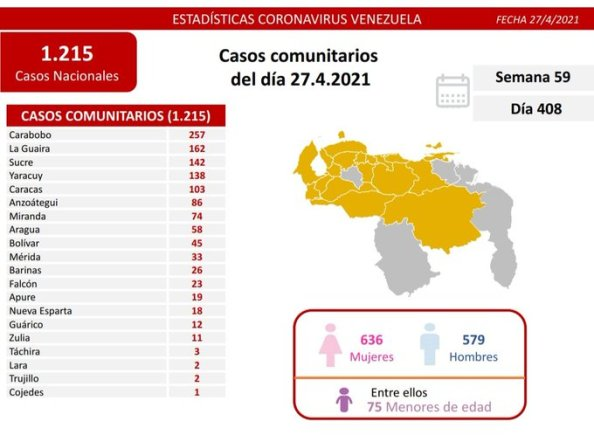 laverdaddemonagas.com covid 19 en venezuela monagas sin casos este martes 27 de abril de 2021