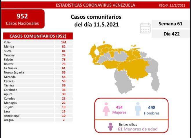covid 19 en venezuela 11 de mayo de 2021 22 casos en monagas
