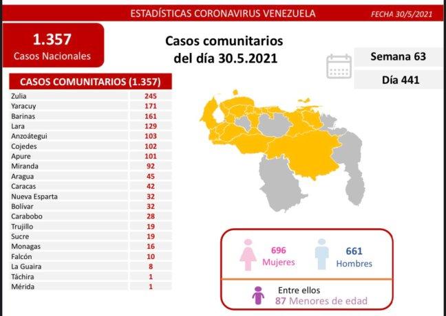 covid 19 en venezuela 16 casos en monagas este domingo 30 de mayo de 2021 laverdaddemonagas.com covid19 3005