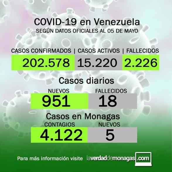covid 19 en venezuela 5 casos en monagas este miercoles 5 de mayo de 2021 1