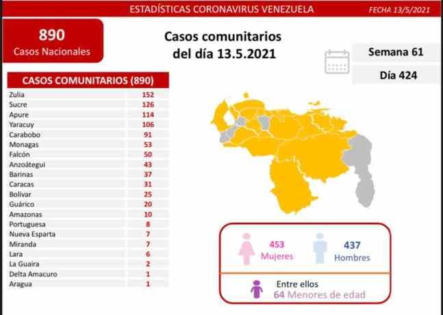 covid 19 en venezuela casos en monagas este jueves 13 de mayo de 2021