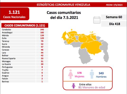 covid 19 en venezuela casos en monagas este viernes 7 de mayo de 2021