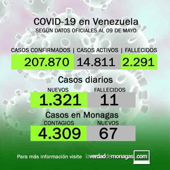 covid 19 en venezuela monagas reporta 67 casos este domingo 9 de mayo de 2021 1