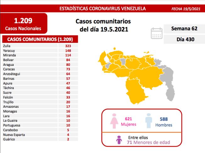 covid 19 en venezuela monagas reporta casos este miercoles 19 de mayo de 2021