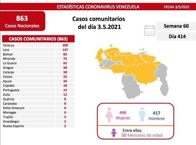covid 19 en venezuela seis casos en monagas este lunes 3 de mayo de 2021