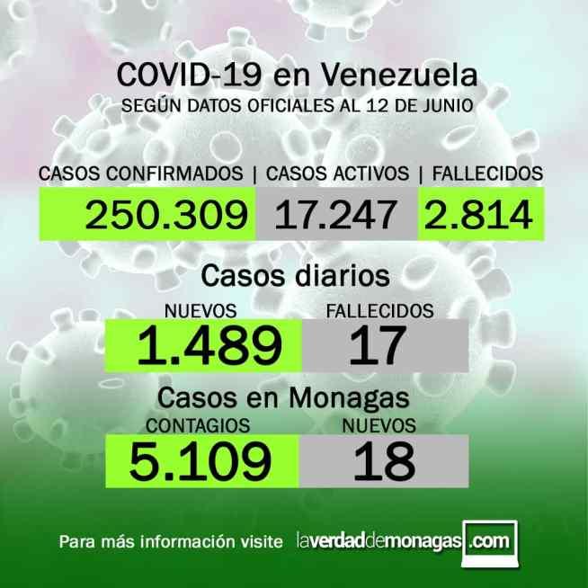 covid 19 en venezuela 18 casos positivos en monagas este 12 de junio de 2021 laverdaddemonagas.com flyer 1206