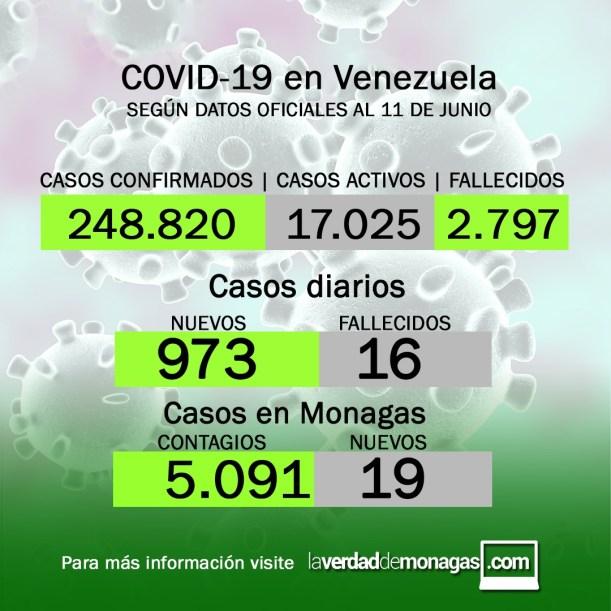 covid 19 en venezuela 19 casos en monagas este viernes 11 de junio de 2021 laverdaddemonagas.com flyer 1106