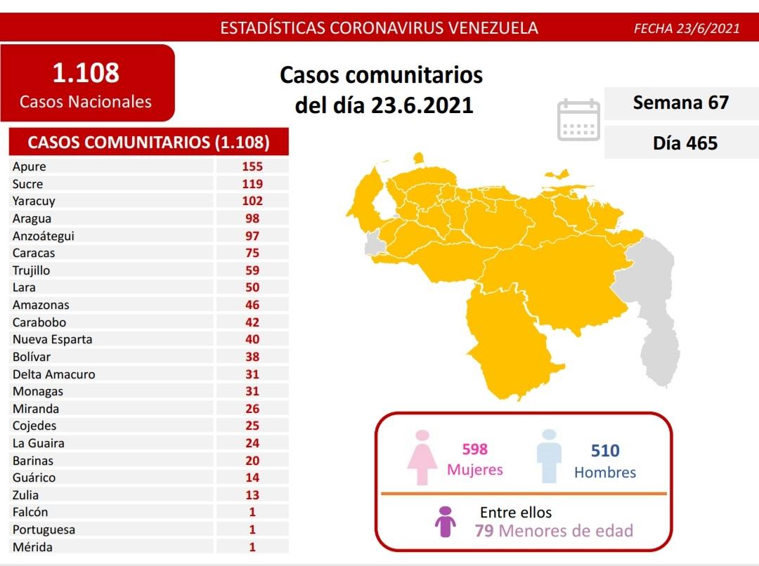covid 19 en venezuela 31 casos en monagas este miercoles 23 de junio de 2021 laverdaddemonagas.com covid19 2306