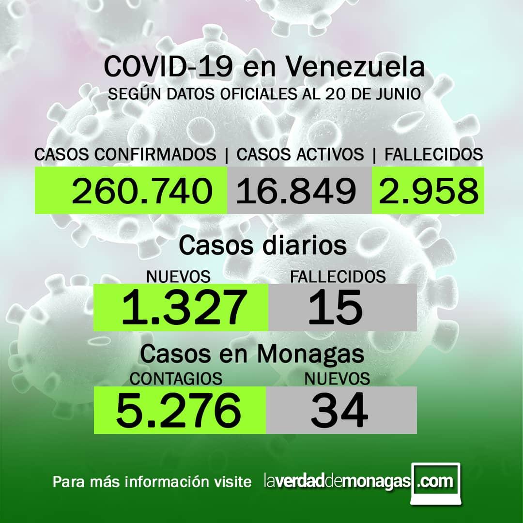 covid 19 en venezuela 34 casos en monagas este domingo 20 de junio de 2021 laverdaddemonagas.com flyer 2006